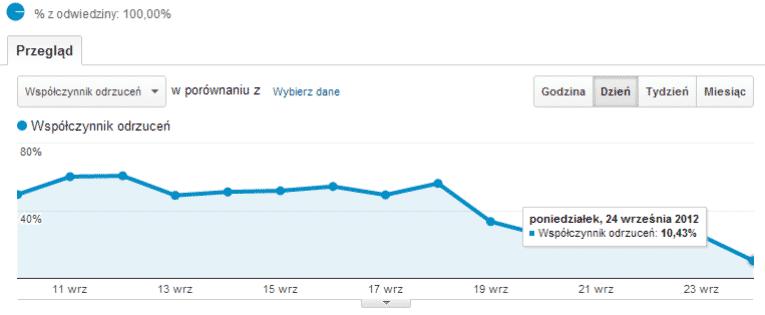 Jak zmniejszyłem współczynnik odrzuceń o 50% w kilka dni