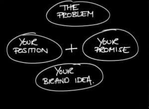 pomysł na startup