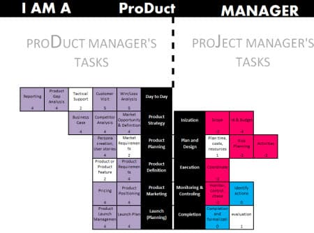 Project vs Product Manager