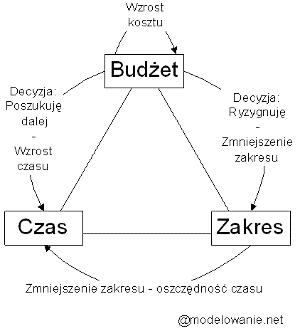 trójkąt ograniczeń